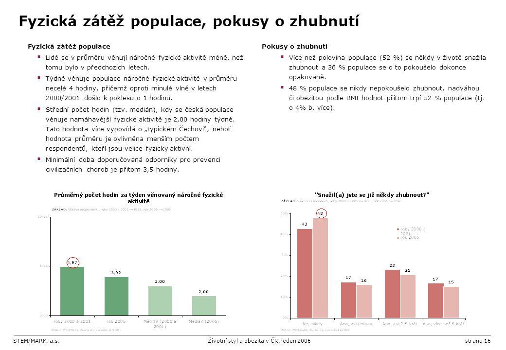 STEM/MARK, a.s.Životní styl a obezita v ČR, leden 2006strana 16 Fyzická zátěž populace, pokusy o zhubnutí Fyzická zátěž populace  Lidé se v průměru v