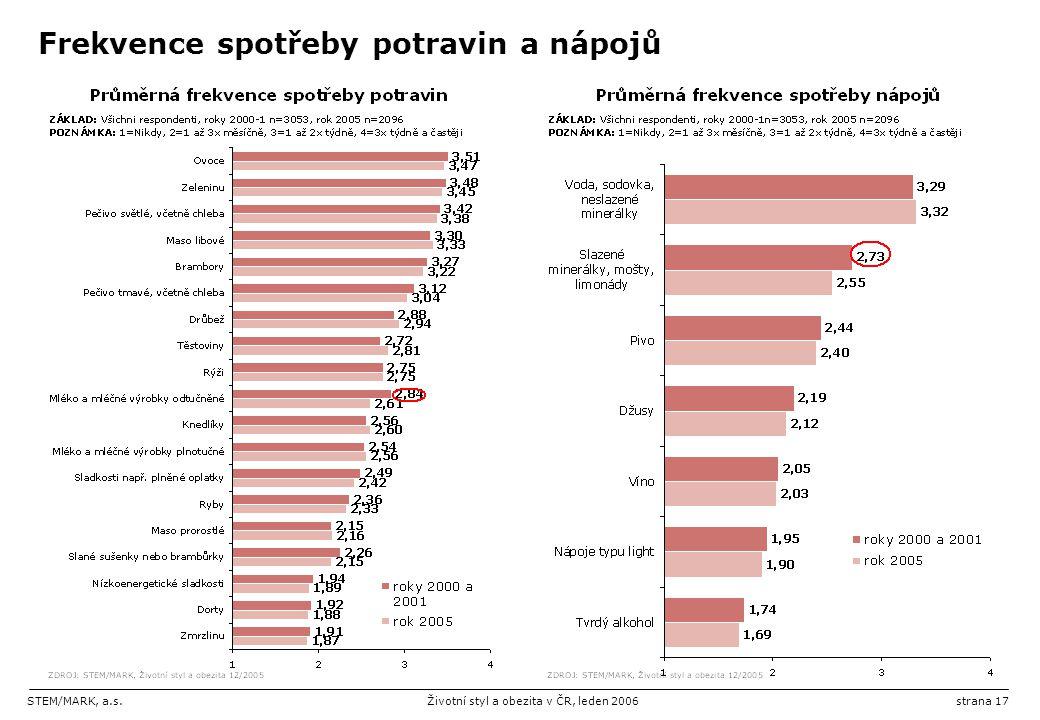 STEM/MARK, a.s.Životní styl a obezita v ČR, leden 2006strana 17 Frekvence spotřeby potravin a nápojů