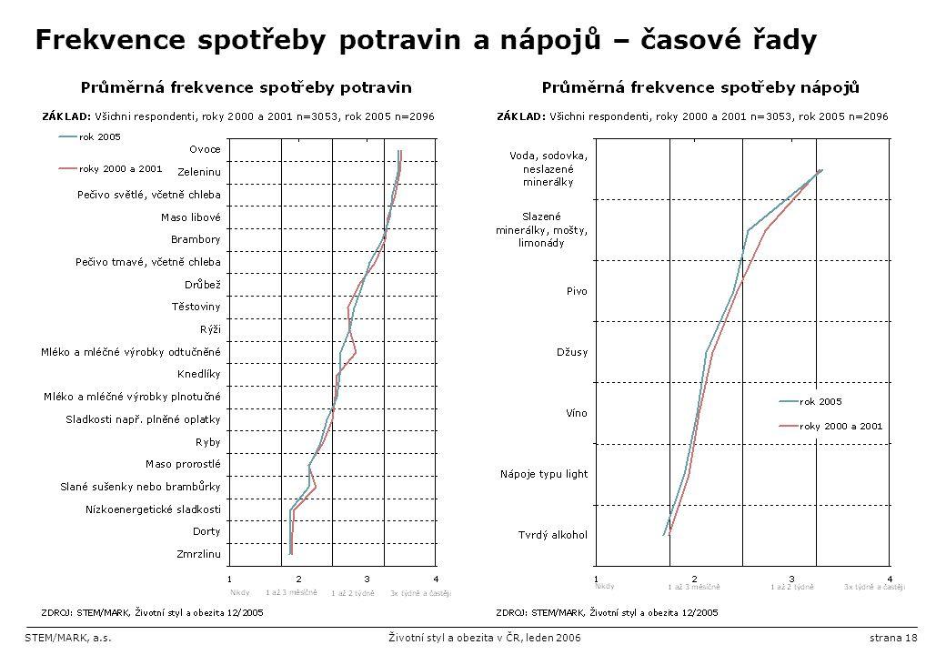 STEM/MARK, a.s.Životní styl a obezita v ČR, leden 2006strana 18 Frekvence spotřeby potravin a nápojů – časové řady