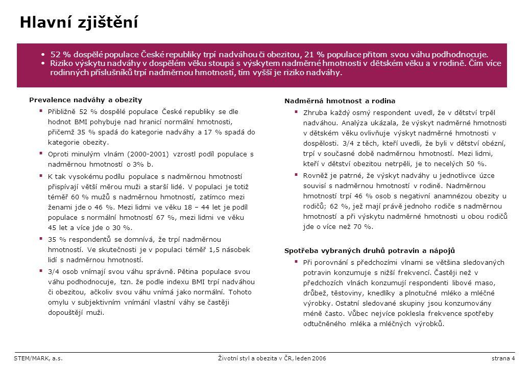 STEM/MARK, a.s.Životní styl a obezita v ČR, leden 2006strana 15 Hodnocení vlastní váhy Subjektivně-objektivní pohled  Při porovnání subjektivně vnímané váhy s objektivním ukazatelem (BMI) se ukazuje, že zhruba 3/4 populace vnímají svou váhu správně.