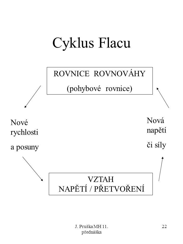 J. Pruška MH 11. přednáška 22 Cyklus Flacu ROVNICE ROVNOVÁHY (pohybové rovnice) VZTAH NAPĚTÍ / PŘETVOŘENÍ Nové rychlosti a posuny Nová napětí či síly