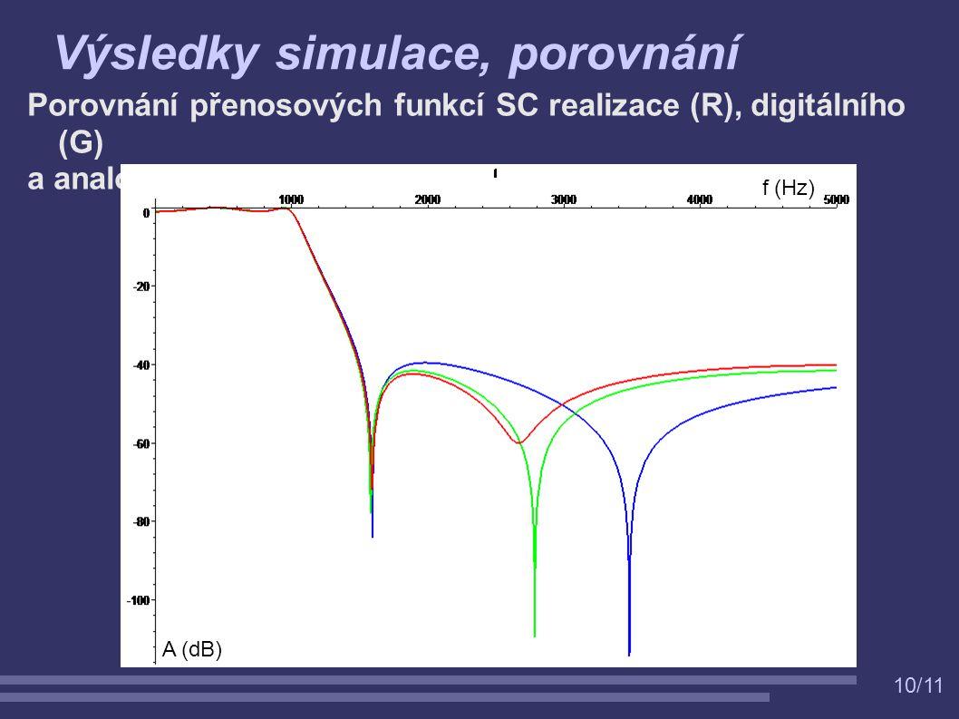 10/11 Porovnání přenosových funkcí SC realizace (R), digitálního (G) a analogového (B) filtru Výsledky simulace, porovnání f (Hz) A (dB)