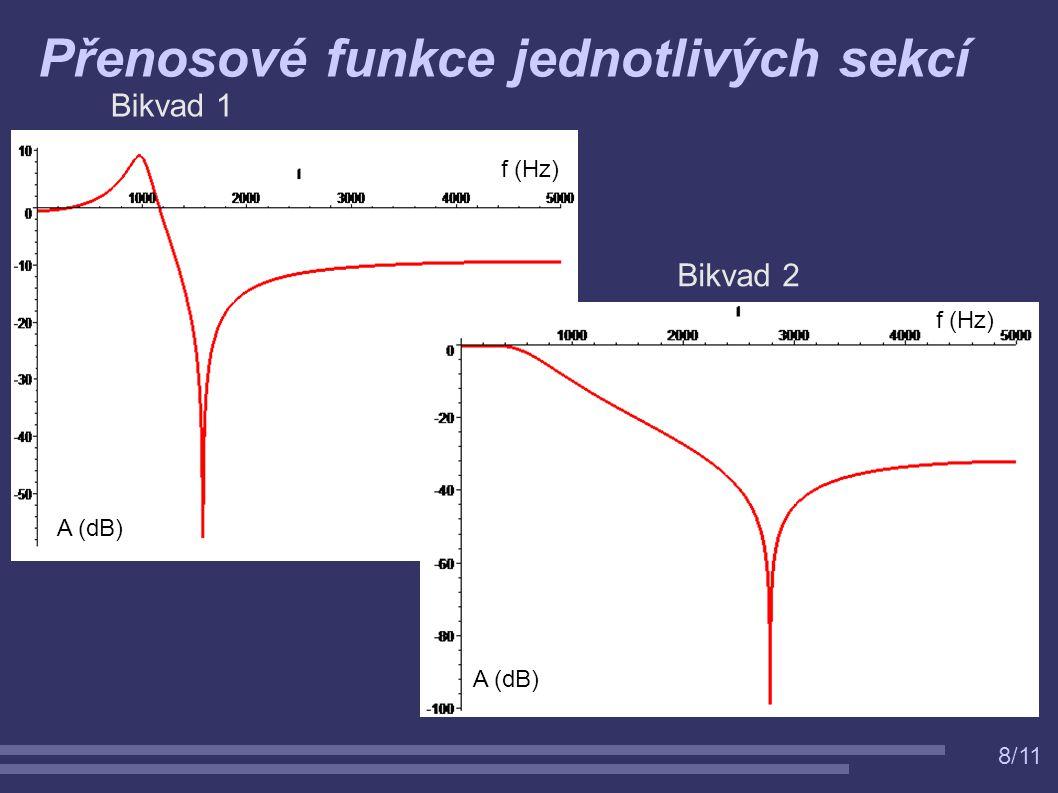 8/11 Přenosové funkce jednotlivých sekcí Bikvad 1 Bikvad 2 f (Hz) A (dB)