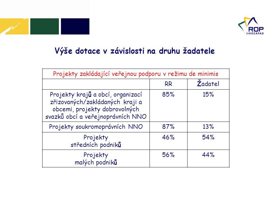 Výše dotace v závislosti na druhu žadatele Projekty zakládající veřejnou podporu v režimu de minimis RRŽadatel Projekty krajů a obcí, organizací zřizo