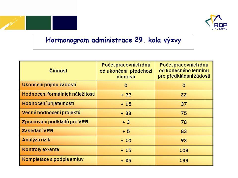 Harmonogram administrace 29. kola výzvy Činnost Počet pracovních dnů od ukončení předchozí činnosti Počet pracovních dnů od konečného termínu pro před