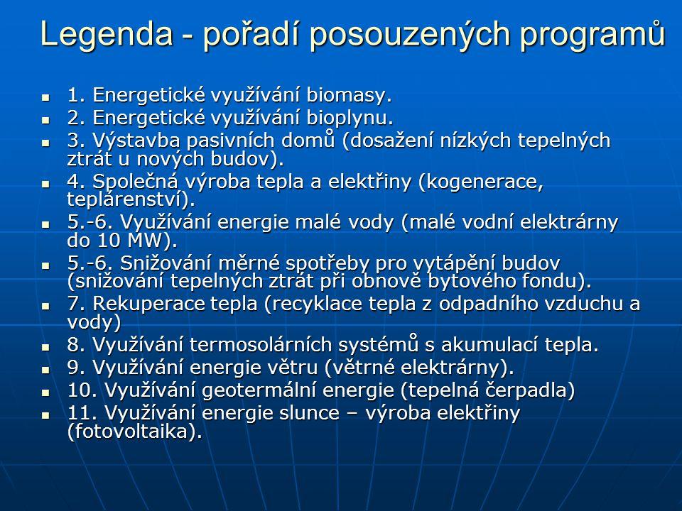 Legenda - pořadí posouzených programů 1. Energetické využívání biomasy.