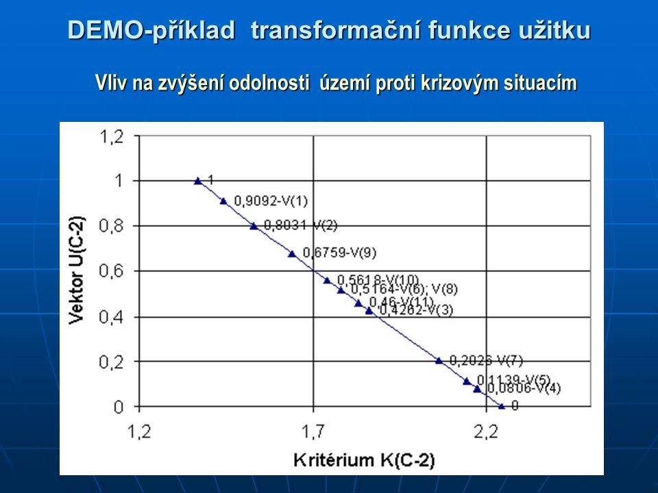 DEMO-příklad transformační funkce užitku Vliv na zvýšení odolnosti území proti krizovým situacím