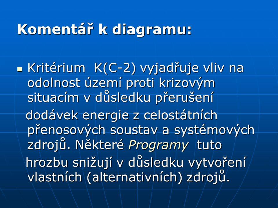 Komentář k diagramu: Kritérium K(C-2) vyjadřuje vliv na odolnost území proti krizovým situacím v důsledku přerušení Kritérium K(C-2) vyjadřuje vliv na odolnost území proti krizovým situacím v důsledku přerušení dodávek energie z celostátních přenosových soustav a systémových zdrojů.