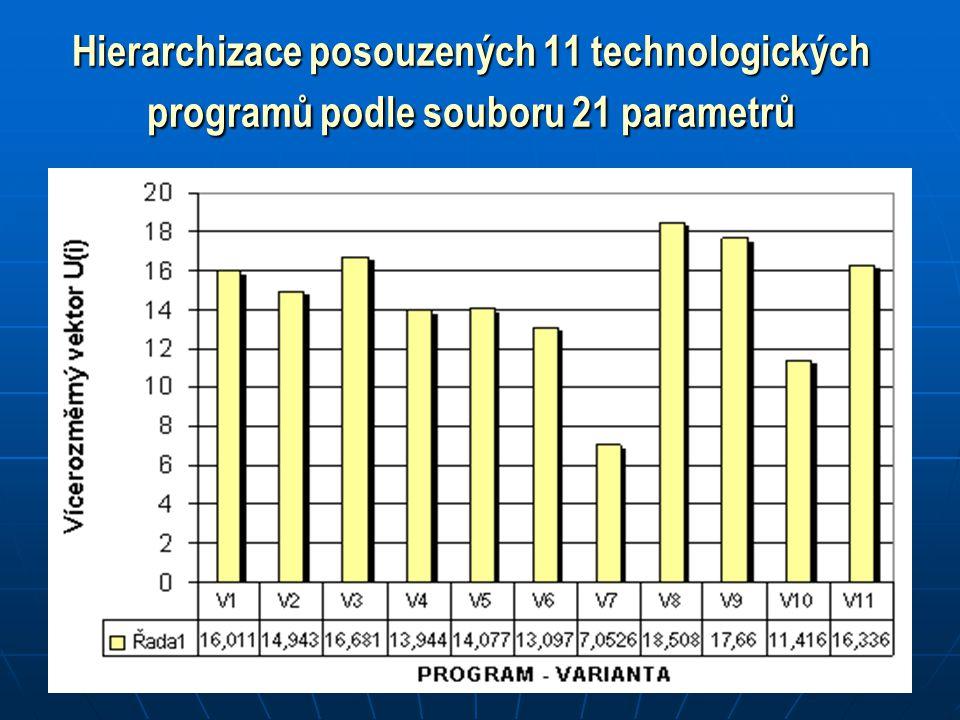 Hierarchizace posouzených 11 technologických programů podle souboru 21 parametrů