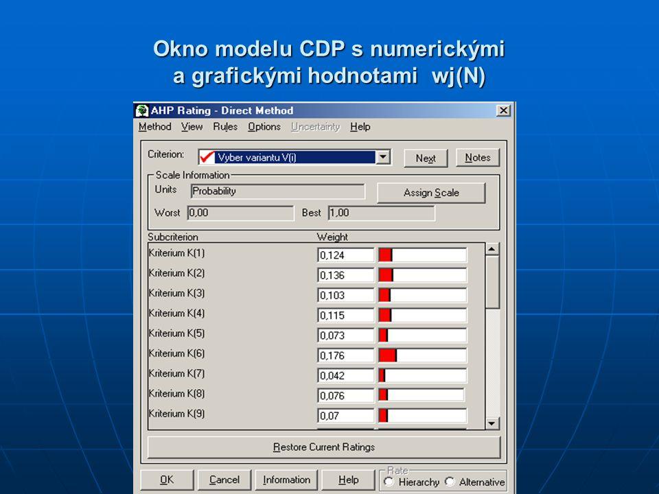 Okno modelu CDP s numerickými a grafickými hodnotami wj(N)