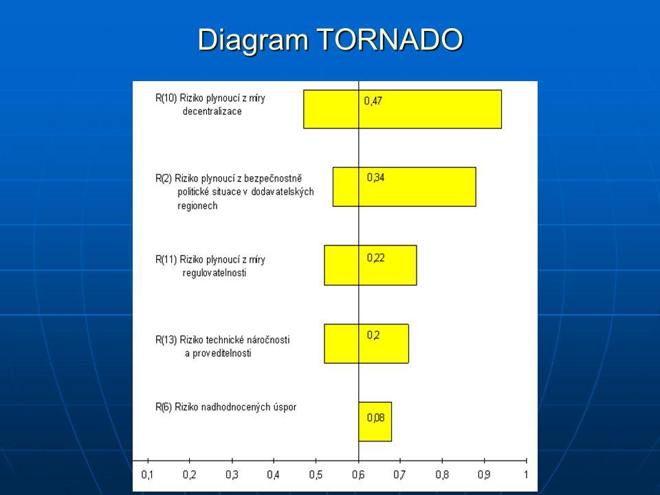 Diagram TORNADO