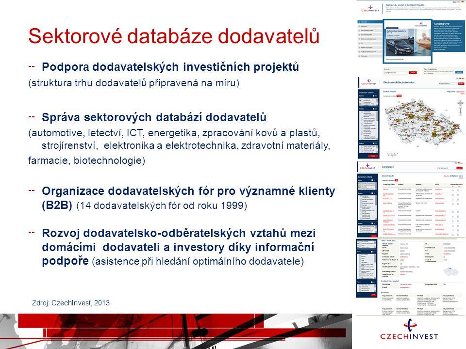 Sektorové databáze dodavatelů Podpora dodavatelských investičních projektů (struktura trhu dodavatelů připravená na míru) Správa sektorových databází