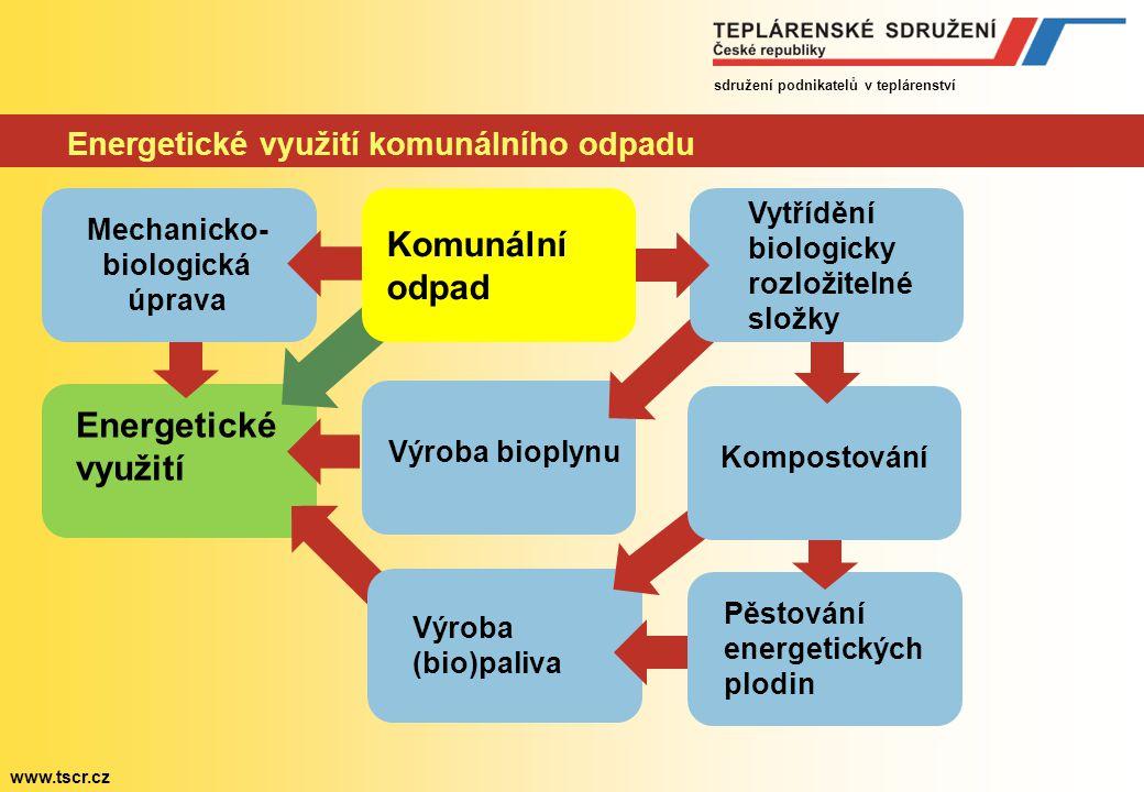 sdružení podnikatelů v teplárenství www.tscr.cz Energetické využití komunálního odpadu Kompostování Pěstování energetických plodin Energetické využití
