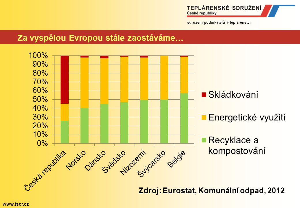 sdružení podnikatelů v teplárenství www.tscr.cz Za vyspělou Evropou stále zaostáváme… Zdroj: Eurostat, Komunální odpad, 2012