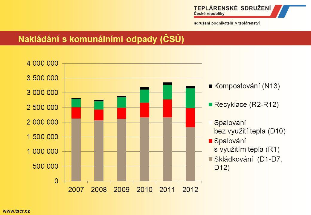 sdružení podnikatelů v teplárenství www.tscr.cz Nakládání s komunálními odpady (ČSÚ)