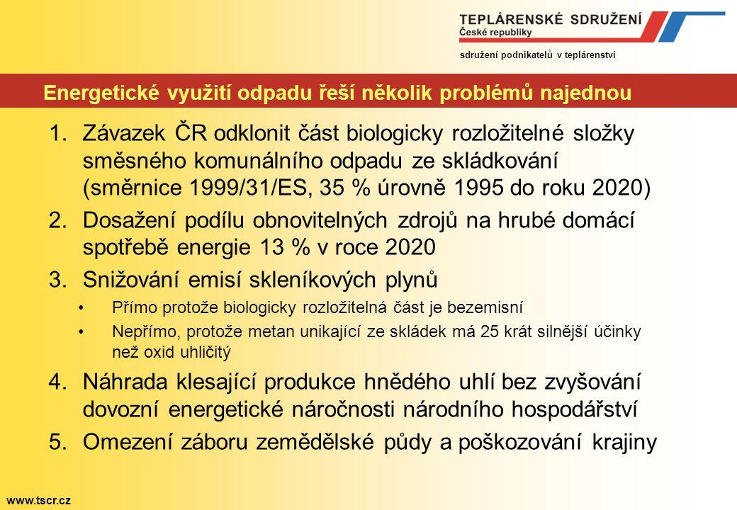 sdružení podnikatelů v teplárenství www.tscr.cz Energetické využití odpadu řeší několik problémů najednou 1.Závazek ČR odklonit část biologicky rozložitelné složky směsného komunálního odpadu ze skládkování (směrnice 1999/31/ES, 35 % úrovně 1995 do roku 2020) 2.Dosažení podílu obnovitelných zdrojů na hrubé domácí spotřebě energie 13 % v roce 2020 3.Snižování emisí skleníkových plynů Přímo protože biologicky rozložitelná část je bezemisní Nepřímo, protože metan unikající ze skládek má 25 krát silnější účinky než oxid uhličitý 4.Náhrada klesající produkce hnědého uhlí bez zvyšování dovozní energetické náročnosti národního hospodářství 5.Omezení záboru zemědělské půdy a poškozování krajiny