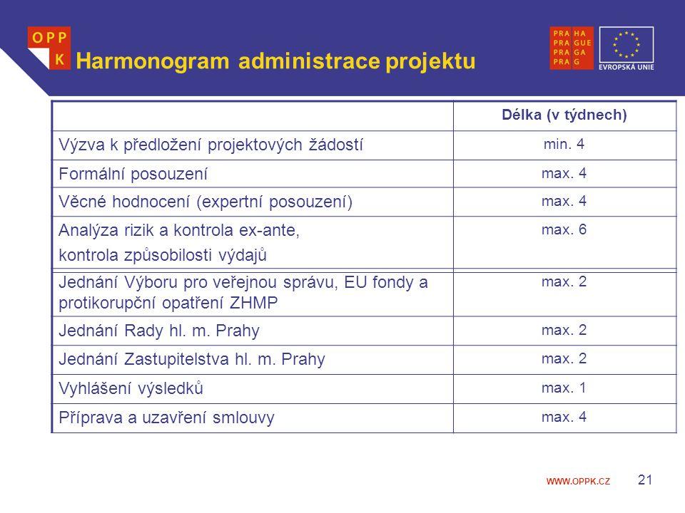 WWW.OPPK.CZ 21 Harmonogram administrace projektu Délka (v týdnech) Výzva k předložení projektových žádostí min. 4 Formální posouzení max. 4 Věcné hodn