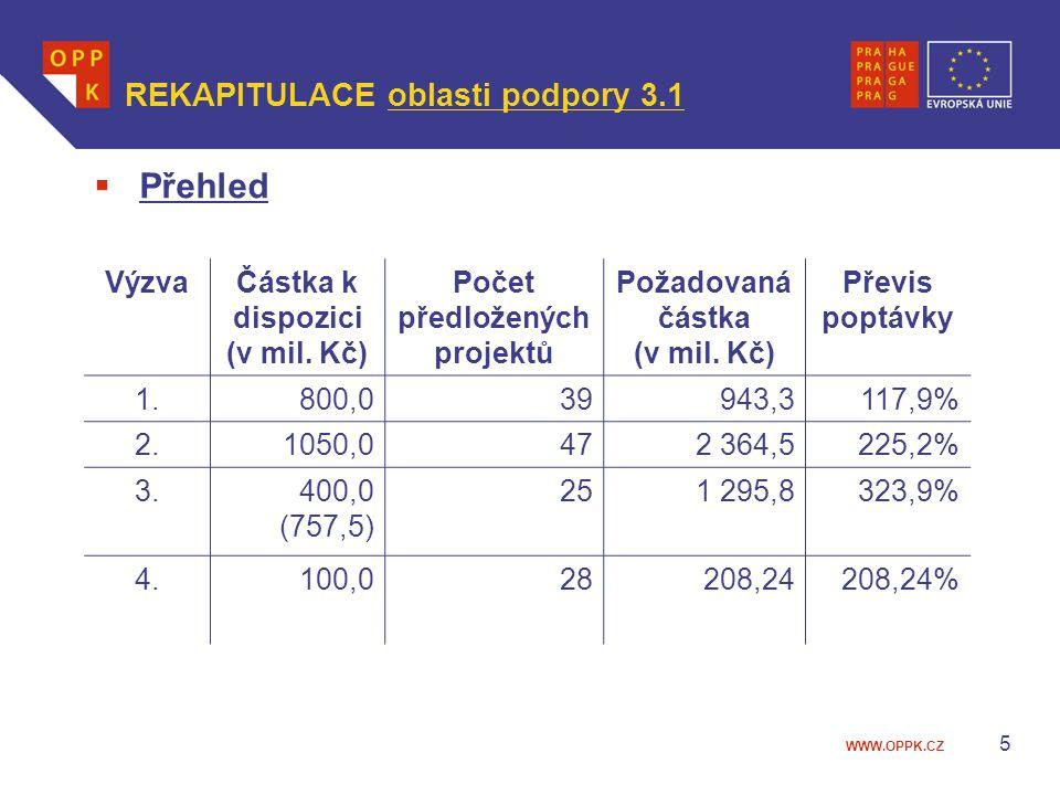 WWW.OPPK.CZ 5  Přehled VýzvaČástka k dispozici (v mil. Kč) Počet předložených projektů Požadovaná částka (v mil. Kč) Převis poptávky 1.800,039943,311