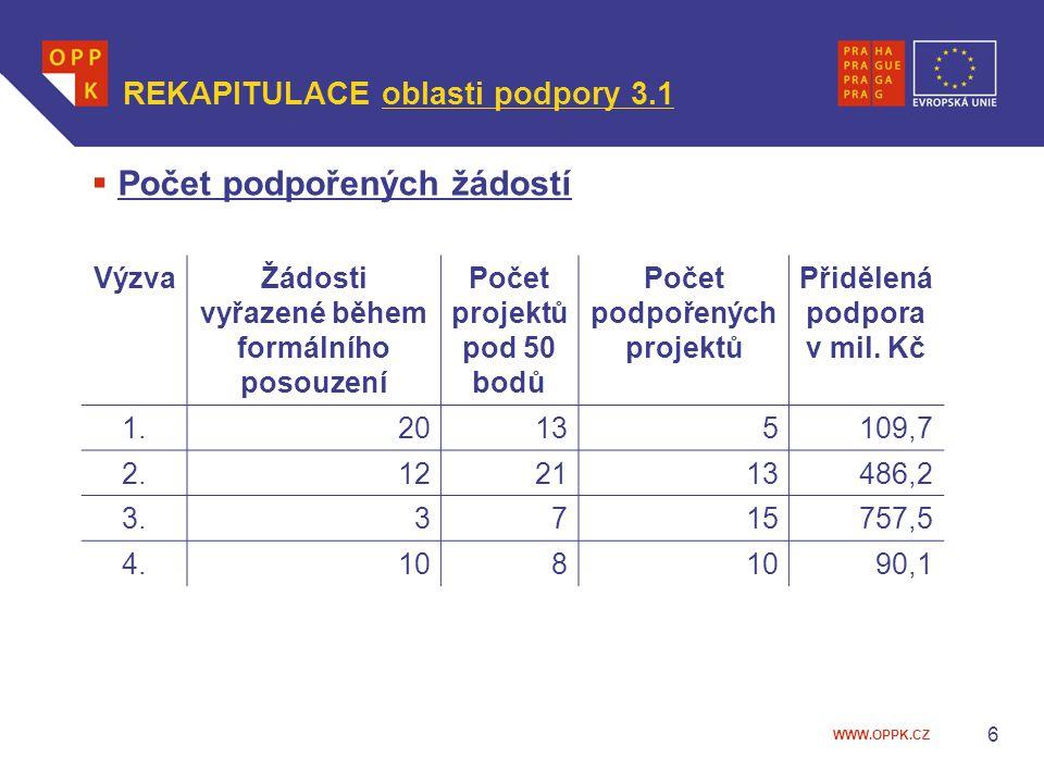 WWW.OPPK.CZ  Počet podpořených žádostí VýzvaŽádosti vyřazené během formálního posouzení Počet projektů pod 50 bodů Počet podpořených projektů Přiděle