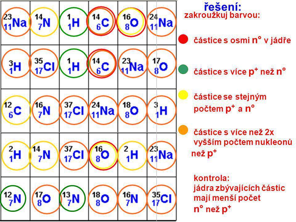 napiš názvy částic do připravených polí: