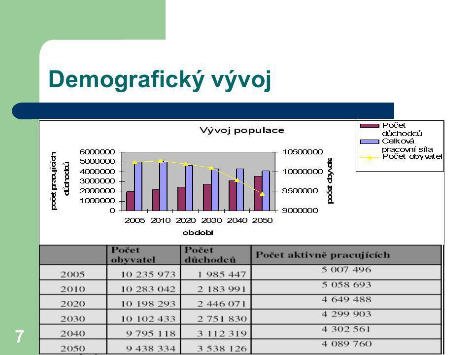 Důchodová reforma 8 Sazby X příspěveky do systému 2005