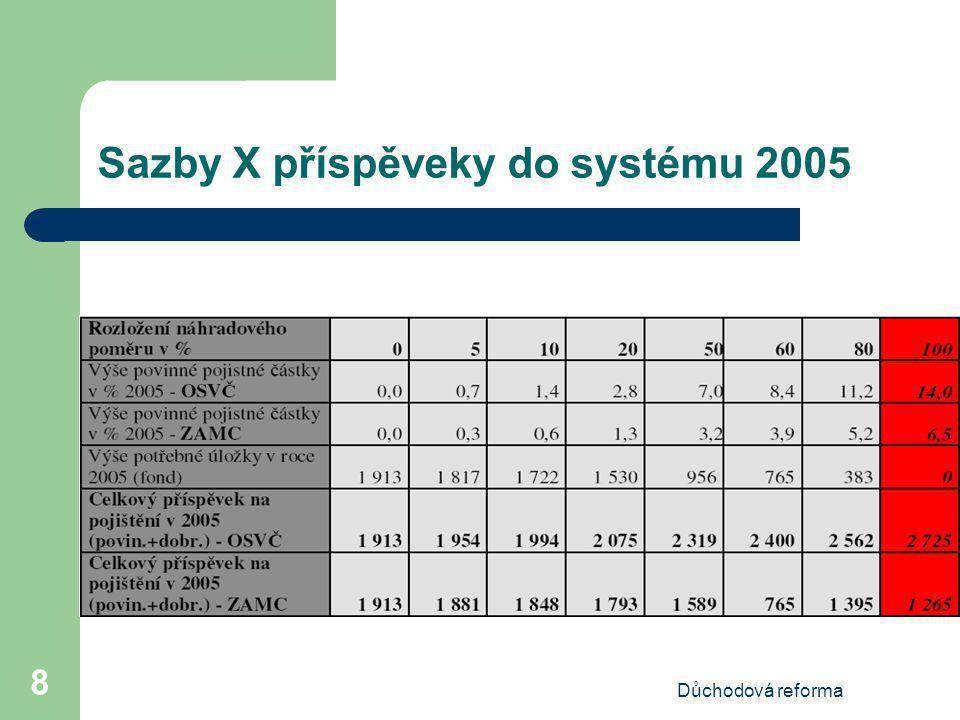 Důchodová reforma 9 Sazby X příspěveky do systému 2020