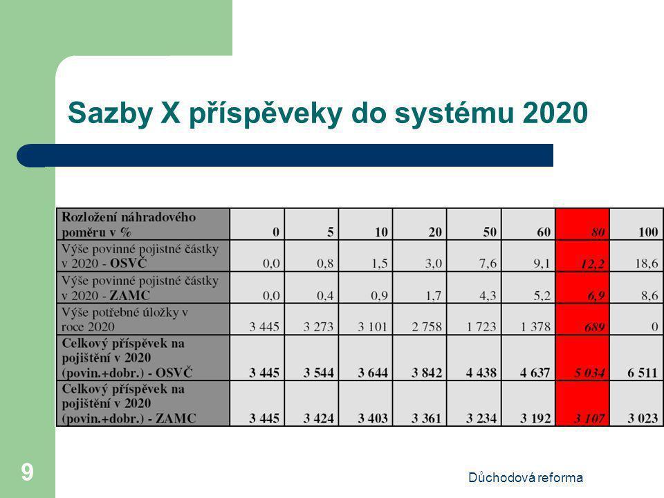Důchodová reforma 10 Sazby X příspěvky do systému 2050