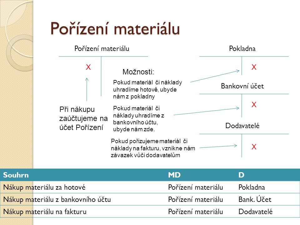 Pořízení materiálu X X X V případě, že jsem zaúčtoval veškeré náklady související s pořízením, zbývá jen přeúčtovat na účet Materiál.