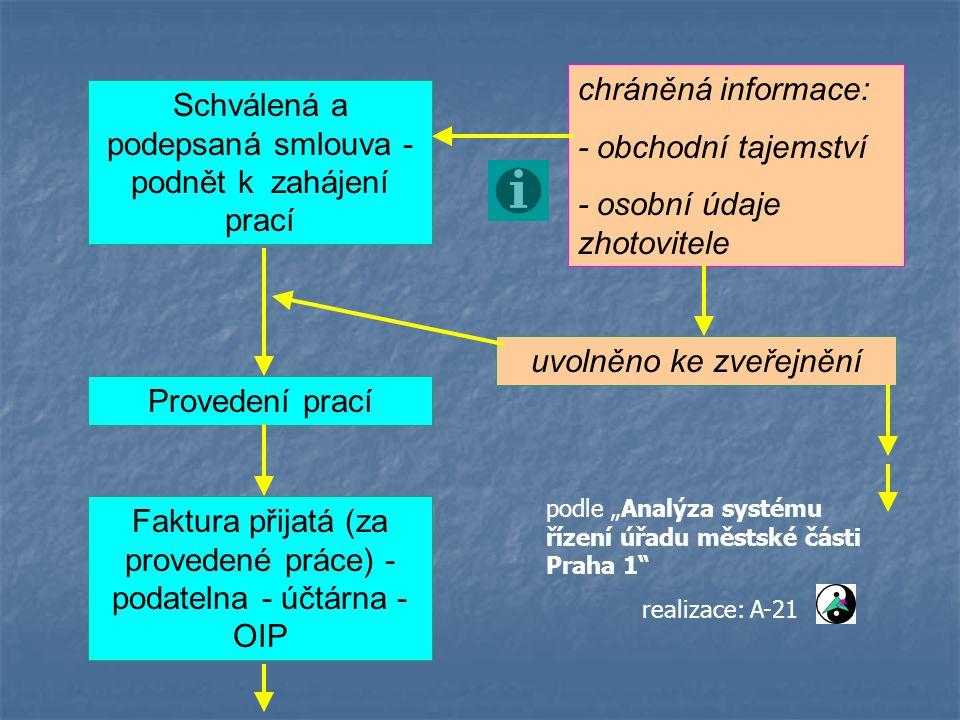 """Schválená a podepsaná smlouva - podnět k zahájení prací Provedení prací uvolněno ke zveřejnění chráněná informace: - obchodní tajemství - osobní údaje zhotovitele Faktura přijatá (za provedené práce) - podatelna - účtárna - OIP podle """"Analýza systému řízení úřadu městské části Praha 1 realizace: A-21"""