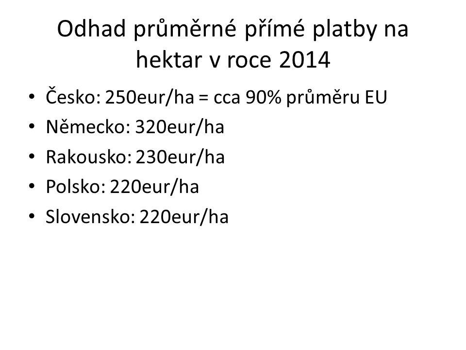 Odhad průměrné přímé platby na hektar v roce 2014 Česko: 250eur/ha = cca 90% průměru EU Německo: 320eur/ha Rakousko: 230eur/ha Polsko: 220eur/ha Slovensko: 220eur/ha