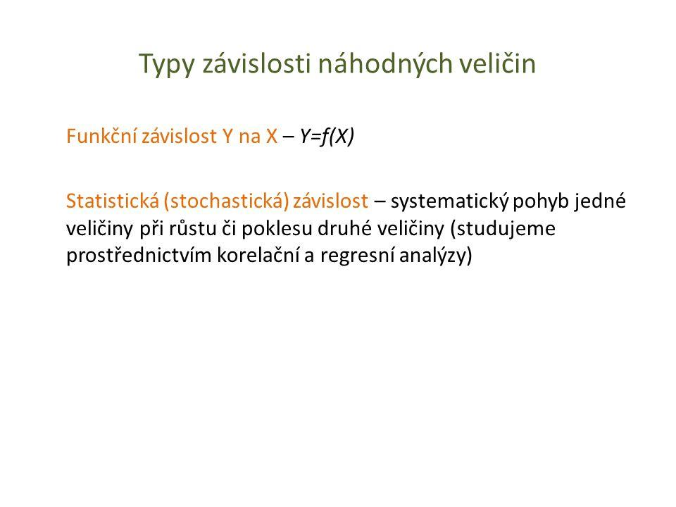 Typy závislosti náhodných veličin Funkční závislost Y na X – Y=f(X) Statistická (stochastická) závislost – systematický pohyb jedné veličiny při růstu