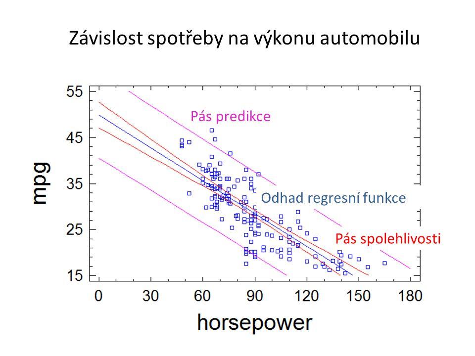 Pás predikce Pás spolehlivosti Odhad regresní funkce Závislost spotřeby na výkonu automobilu