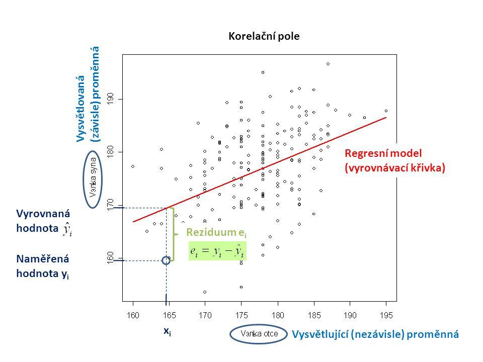 Vysvětlující (nezávisle) proměnná Vysvětlovaná (závisle) proměnná Regresní model (vyrovnávací křivka) Korelační pole Naměřená hodnota y i Vyrovnaná hodnota Reziduum e i xixi