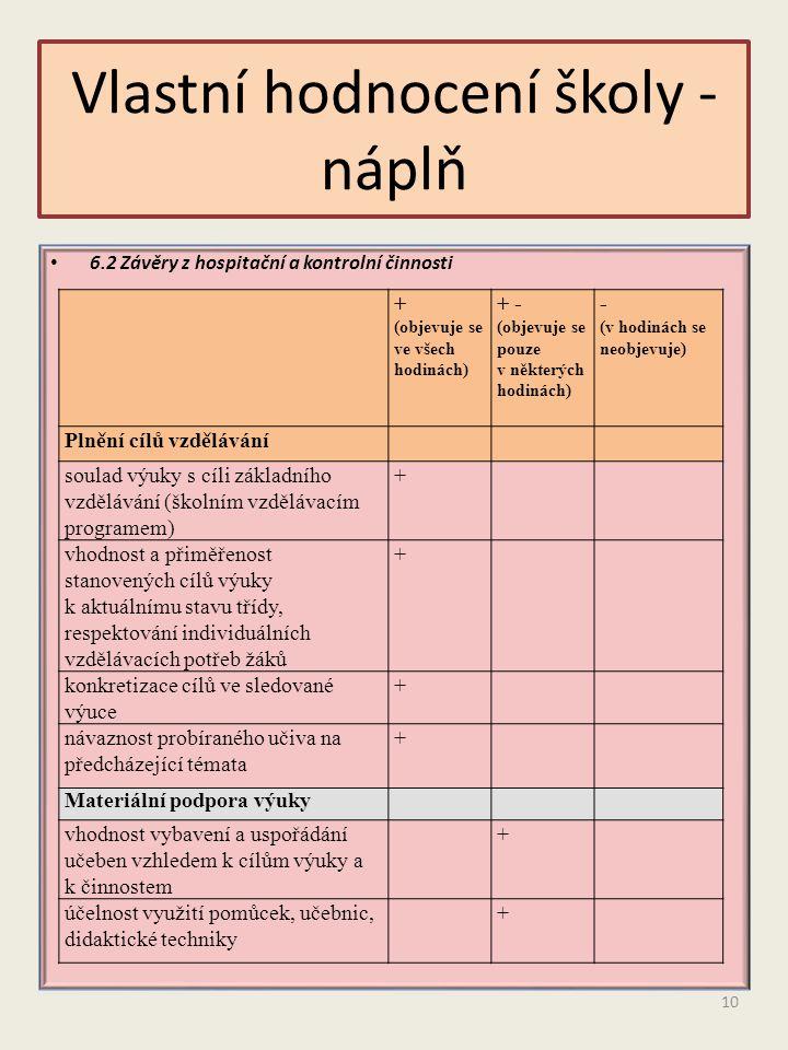 6.2 Závěry z hospitační a kontrolní činnosti Vlastní hodnocení školy - náplň + (objevuje se ve všech hodinách) + - (objevuje se pouze v některých hodi