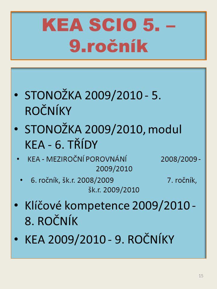 KEA SCIO 5. – 9.ročník STONOŽKA 2009/2010 - 5. ROČNÍKY STONOŽKA 2009/2010, modul KEA - 6. TŘÍDY KEA - MEZIROČNÍ POROVNÁNÍ 2008/2009 - 2009/2010 6. roč