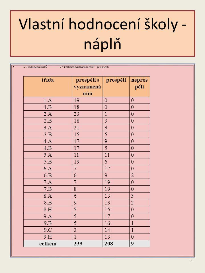 5. Hodnocení žáků 5.1 Celkové hodnocení žáků – prospěch Vlastní hodnocení školy - náplň třídaprospěli s vyznamená ním prospělinepros pěli 1.A1900 1.B1