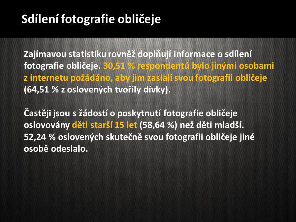 Zajímavou statistiku rovněž doplňují informace o sdílení fotografie obličeje. 30,51 % respondentů bylo jinými osobami z internetu požádáno, aby jim za