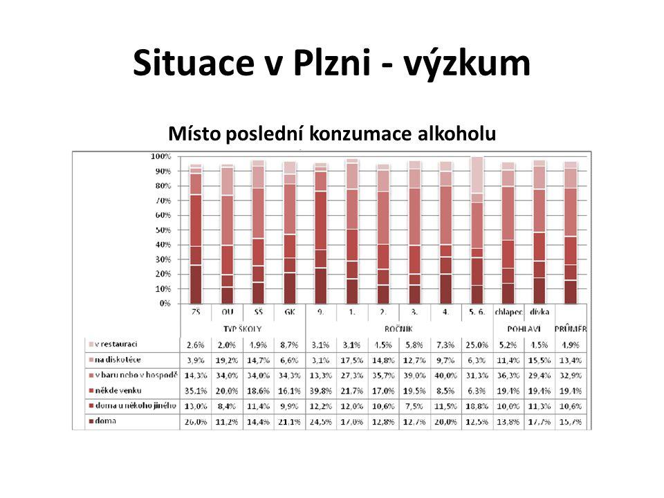 Situace v Plzni - výzkum Místo poslední konzumace alkoholu