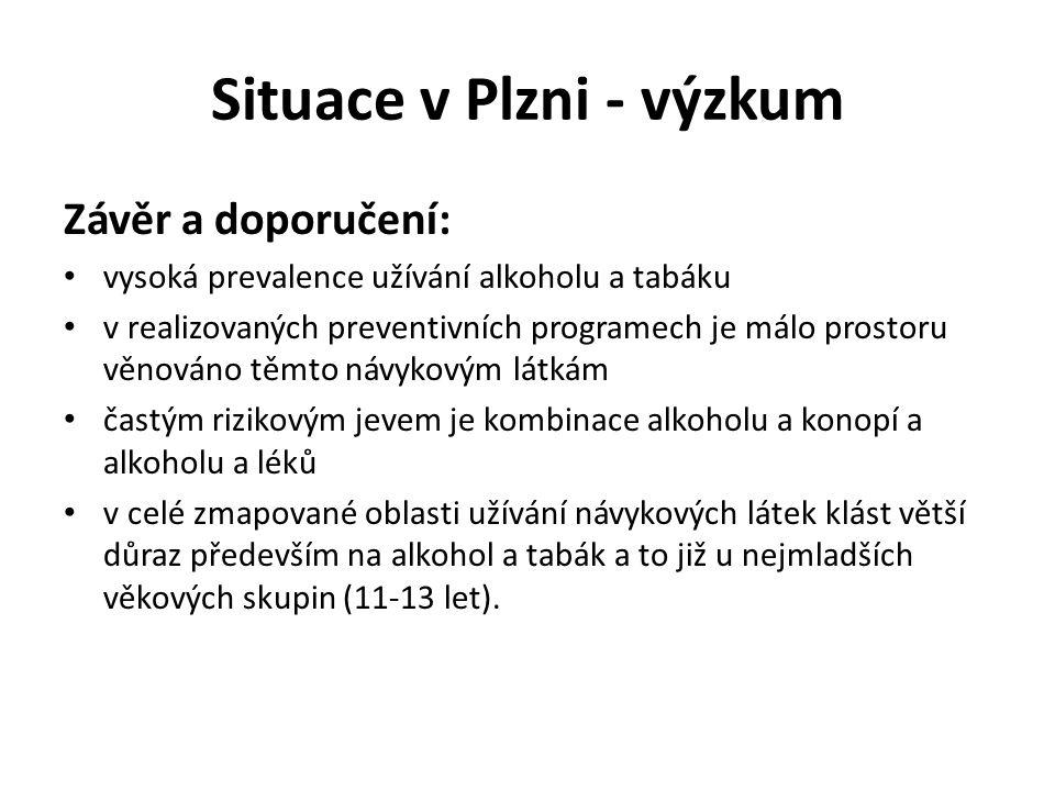 Situace v Plzni - výzkum Závěr a doporučení: vysoká prevalence užívání alkoholu a tabáku v realizovaných preventivních programech je málo prostoru věn