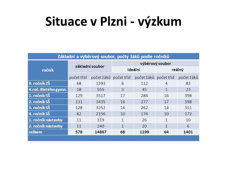 Situace v Plzni - výzkum Základní a výběrový soubor, počty žáků podle ročníků ročník základní soubor výběrový soubor ideálníreálný počet třídpočet žák