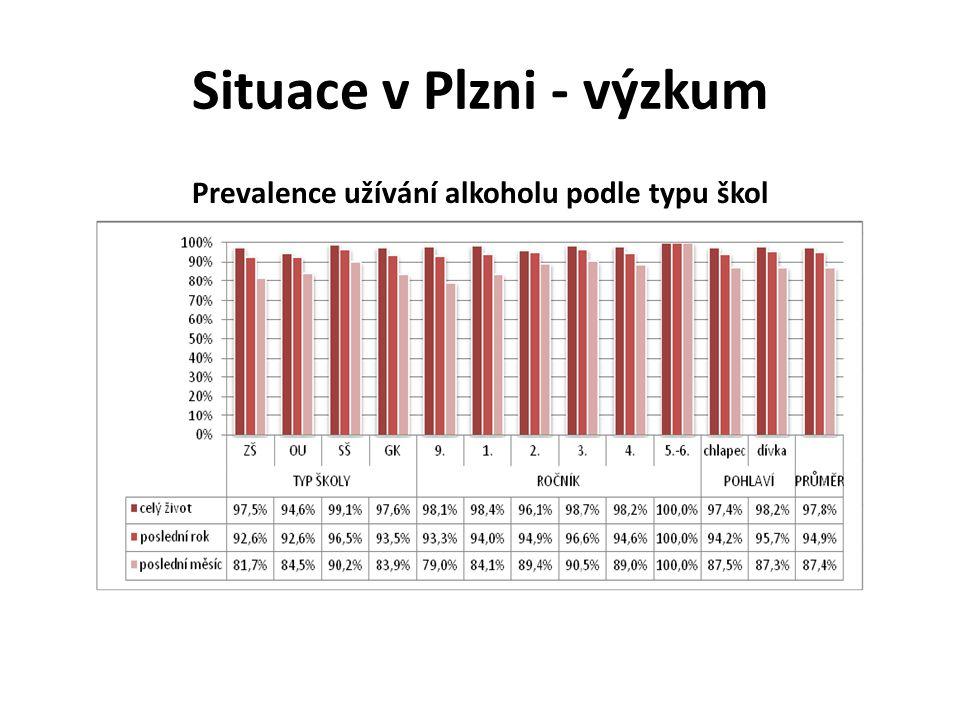 Situace v Plzni - výzkum Prevalence užívání alkoholu podle typu škol