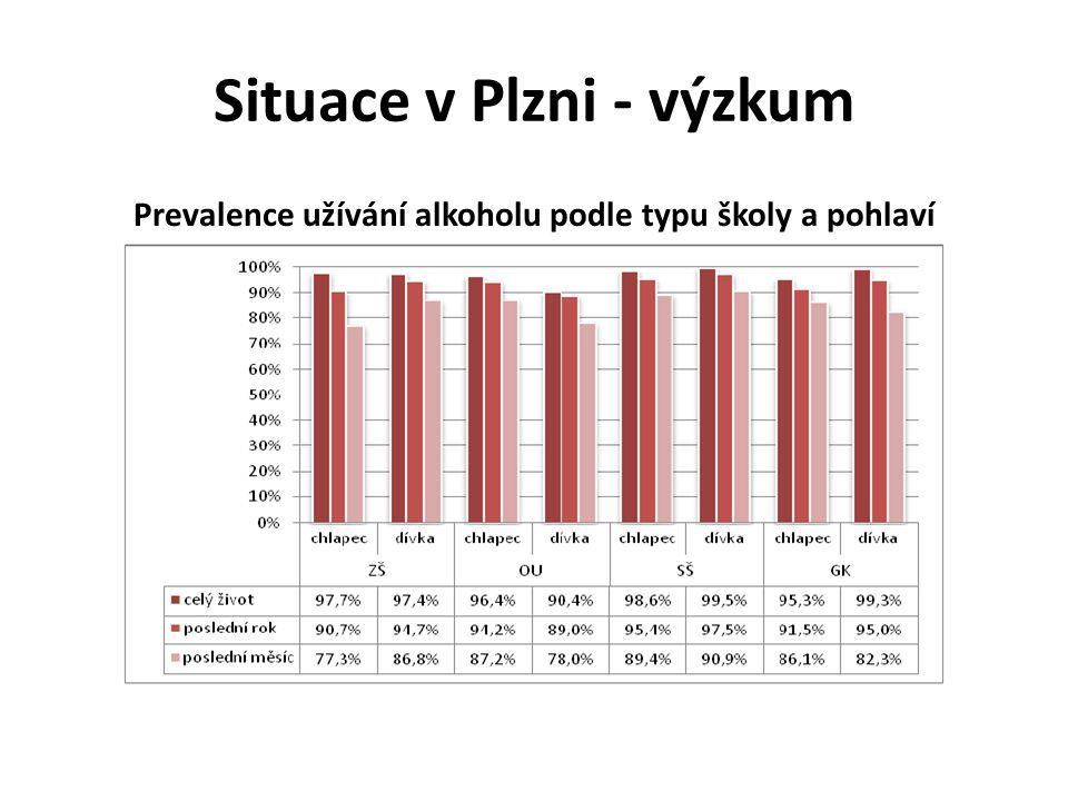 Situace v Plzni - výzkum Prevalence užívání alkoholu podle typu školy a pohlaví