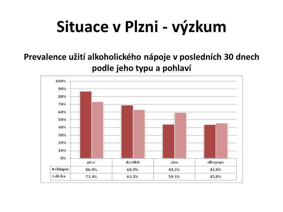 Situace v Plzni - výzkum Prevalence užití alkoholického nápoje v posledních 30 dnech podle jeho typu a pohlaví