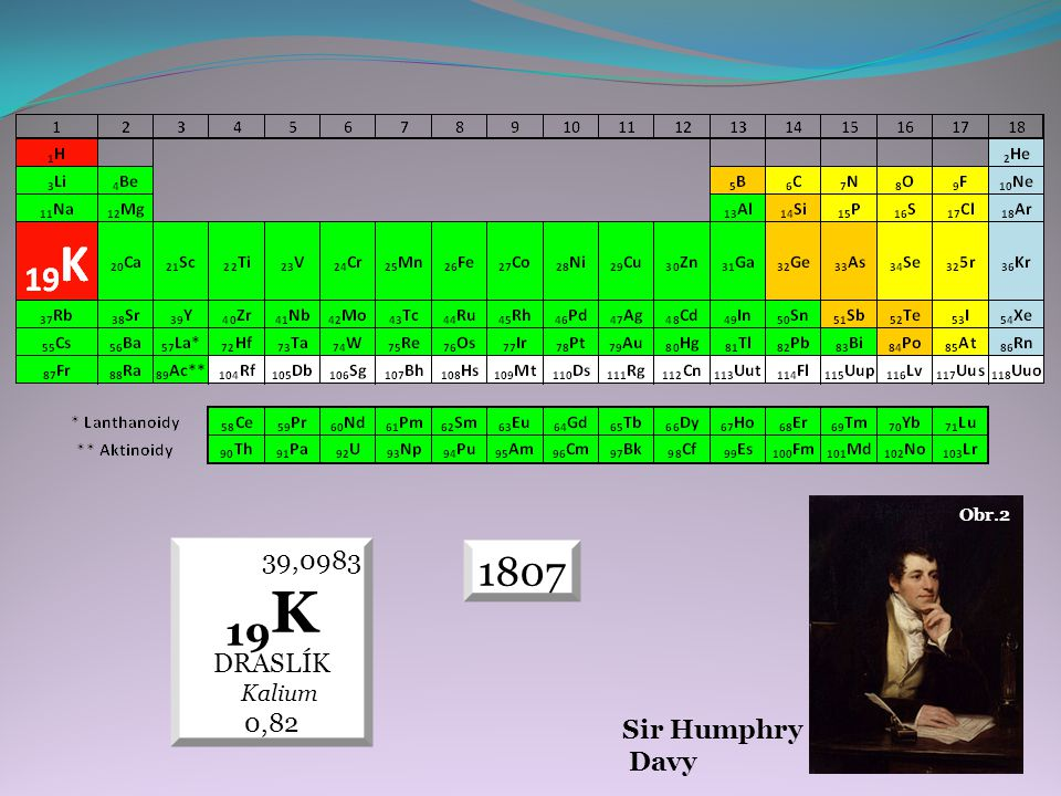 1807 39,0983 19 K DRASLÍK Kalium 0,82 Sir Humphry Davy Obr.2