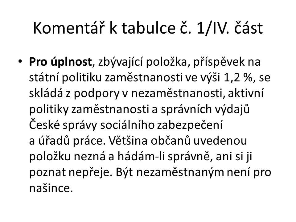Komentář k tabulce č. 1/IV. část Pro úplnost, zbývající položka, příspěvek na státní politiku zaměstnanosti ve výši 1,2 %, se skládá z podpory v nezam