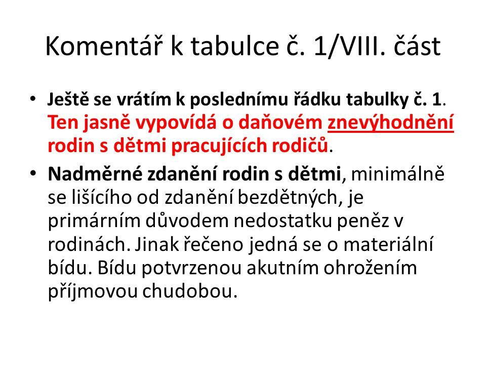 Komentář k tabulce č. 1/VIII. část Ještě se vrátím k poslednímu řádku tabulky č. 1. Ten jasně vypovídá o daňovém znevýhodnění rodin s dětmi pracujícíc
