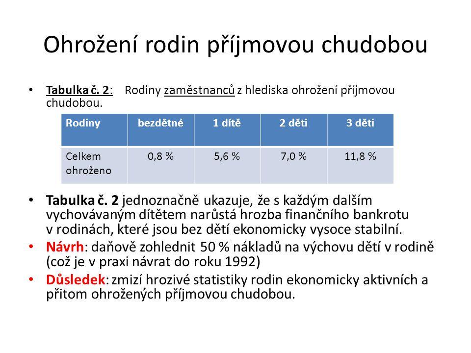 Ohrožení rodin příjmovou chudobou Tabulka č. 2: Rodiny zaměstnanců z hlediska ohrožení příjmovou chudobou. Tabulka č. 2 jednoznačně ukazuje, že s každ