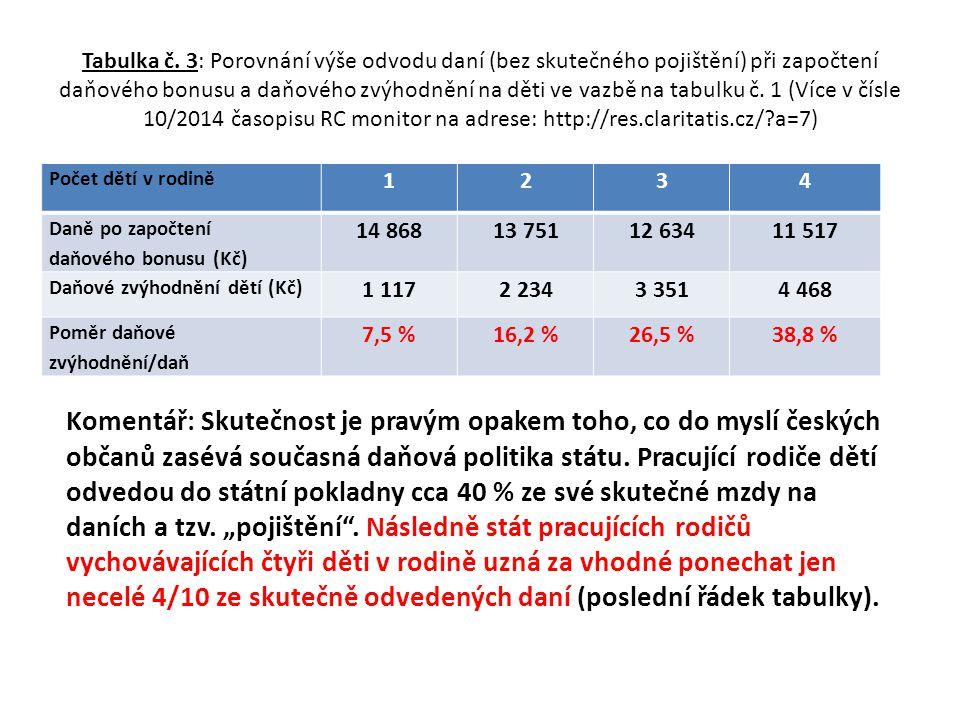 Tabulka č. 3: Porovnání výše odvodu daní (bez skutečného pojištění) při započtení daňového bonusu a daňového zvýhodnění na děti ve vazbě na tabulku č.