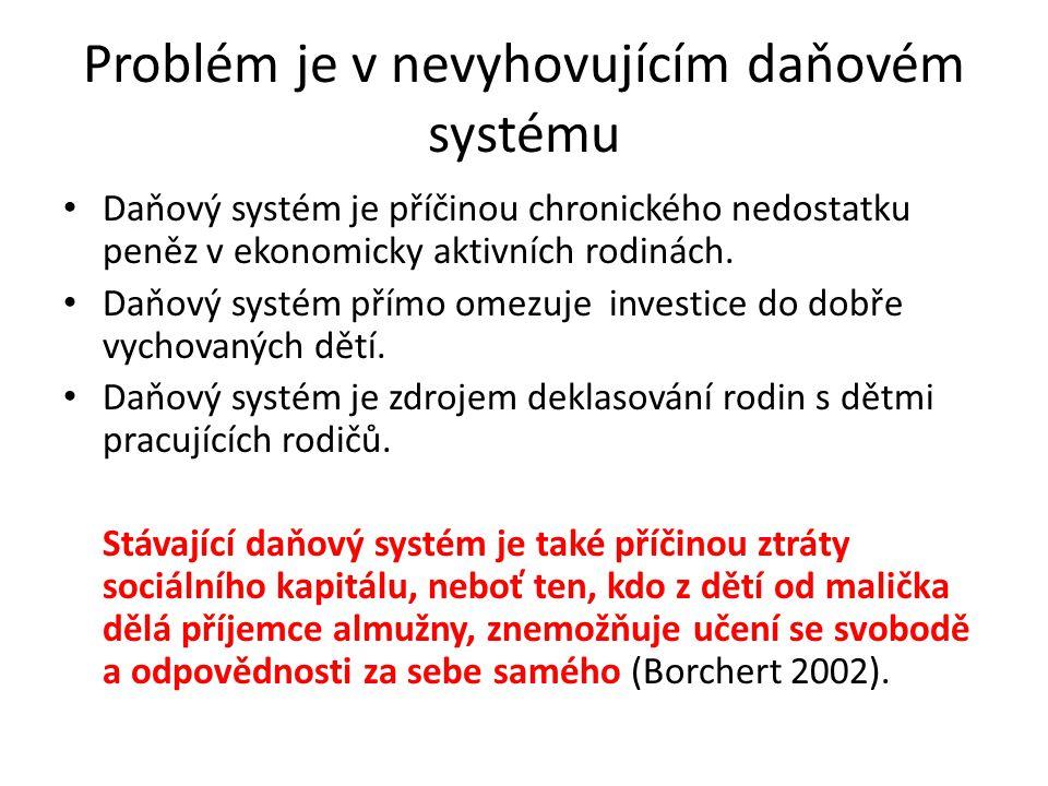 Problém je v nevyhovujícím daňovém systému Daňový systém je příčinou chronického nedostatku peněz v ekonomicky aktivních rodinách. Daňový systém přímo
