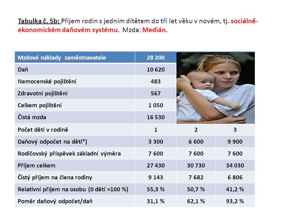 Tabulka č. 5b: Příjem rodin s jedním dítětem do tří let věku v novém, tj. sociálně- ekonomickém daňovém systému. Mzda: Medián. Mzdové náklady zaměstna